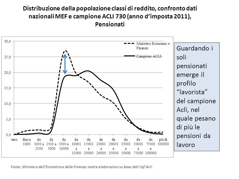 Distribuzione della popolazione classi di reddito, confronto dati nazionali MEF e campione ACLI 730 (anno dimposta 2011), Pensionati Fonte: Ministero