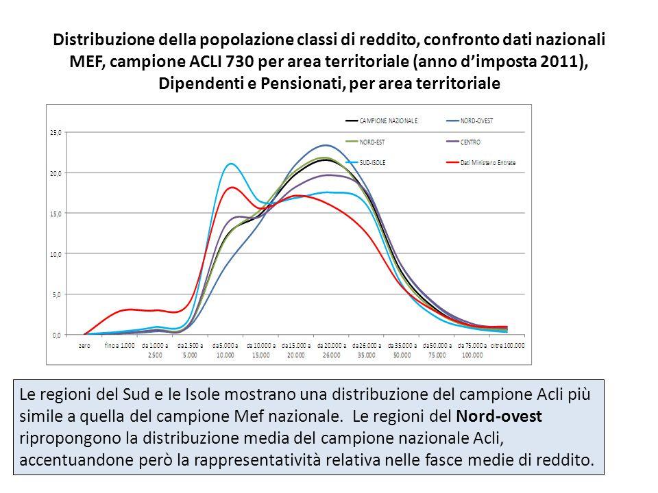 Distribuzione della popolazione classi di reddito, confronto dati nazionali MEF, campione ACLI 730 per area territoriale (anno dimposta 2011), Dipende