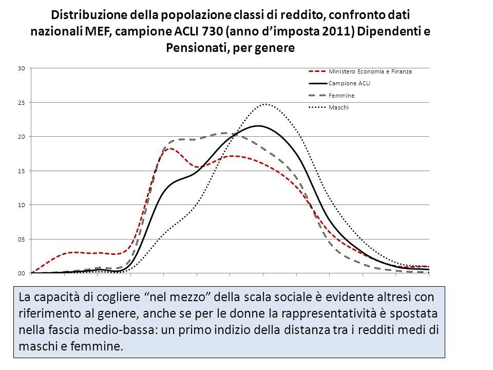 Distribuzione della popolazione classi di reddito, confronto dati nazionali MEF, campione ACLI 730 (anno dimposta 2011) Dipendenti e Pensionati, per g