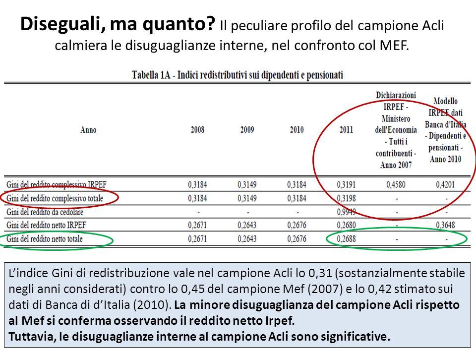 Diseguali, ma quanto? Il peculiare profilo del campione Acli calmiera le disuguaglianze interne, nel confronto col MEF. Lindice Gini di redistribuzion