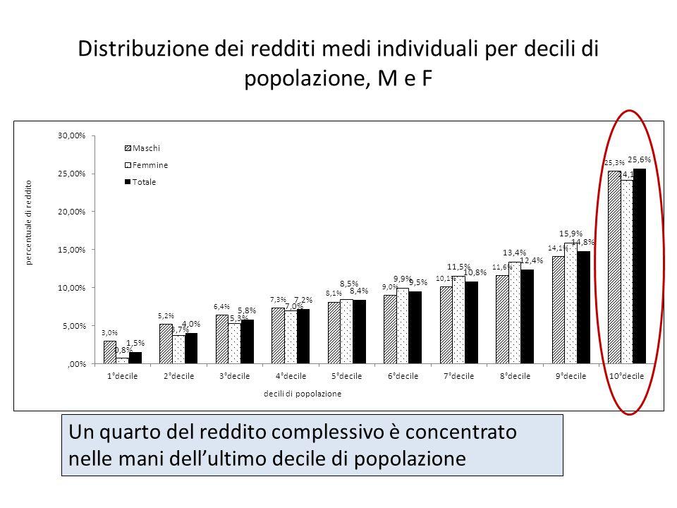Distribuzione dei redditi medi individuali per decili di popolazione, M e F Un quarto del reddito complessivo è concentrato nelle mani dellultimo deci
