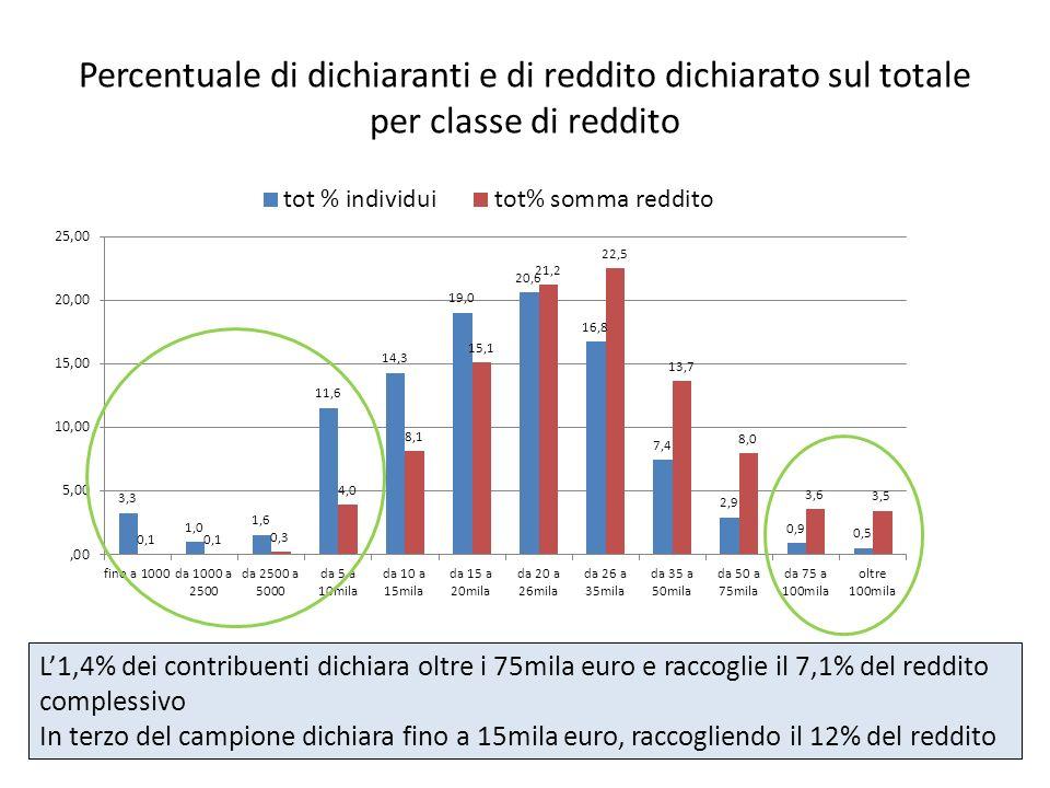 Percentuale di dichiaranti e di reddito dichiarato sul totale per classe di reddito L1,4% dei contribuenti dichiara oltre i 75mila euro e raccoglie il