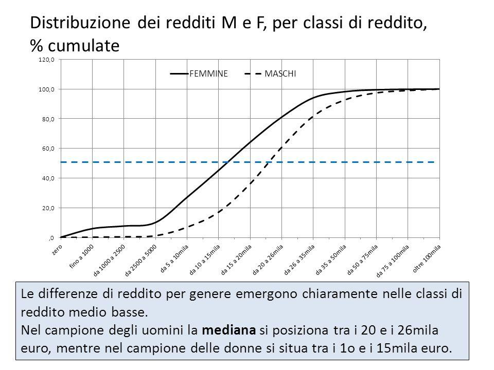 Distribuzione dei redditi M e F, per classi di reddito, % cumulate Osservatorio Acli sui redditi Le differenze di reddito per genere emergono chiarame