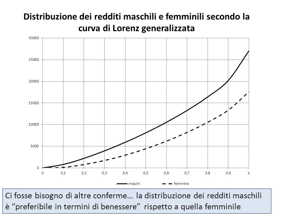 Distribuzione dei redditi maschili e femminili secondo la curva di Lorenz generalizzata Osservatorio Acli sui redditi Ci fosse bisogno di altre confer