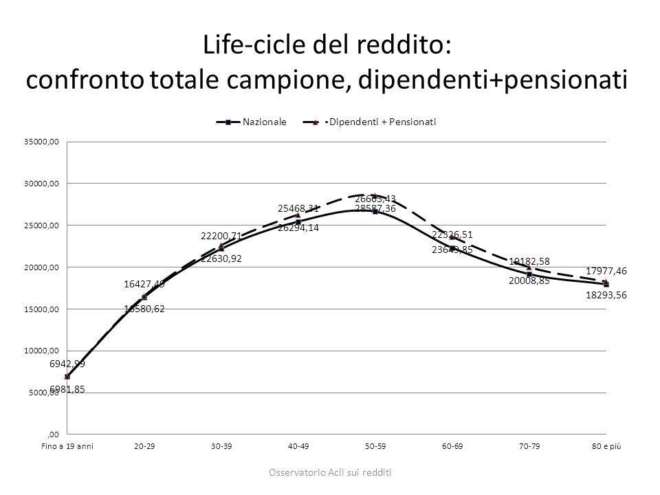 Life-cicle del reddito: confronto totale campione, dipendenti+pensionati Osservatorio Acli sui redditi