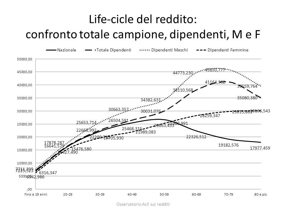 Life-cicle del reddito: confronto totale campione, dipendenti, M e F Osservatorio Acli sui redditi