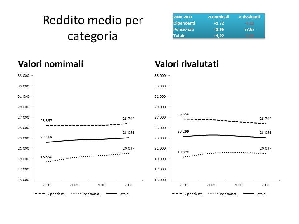 Reddito medio per categoria Valori nomimaliValori rivalutati