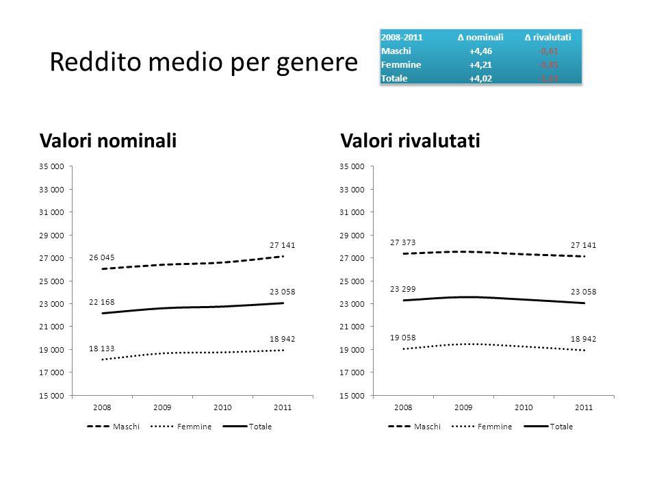 Reddito medio per genere Valori nominaliValori rivalutati