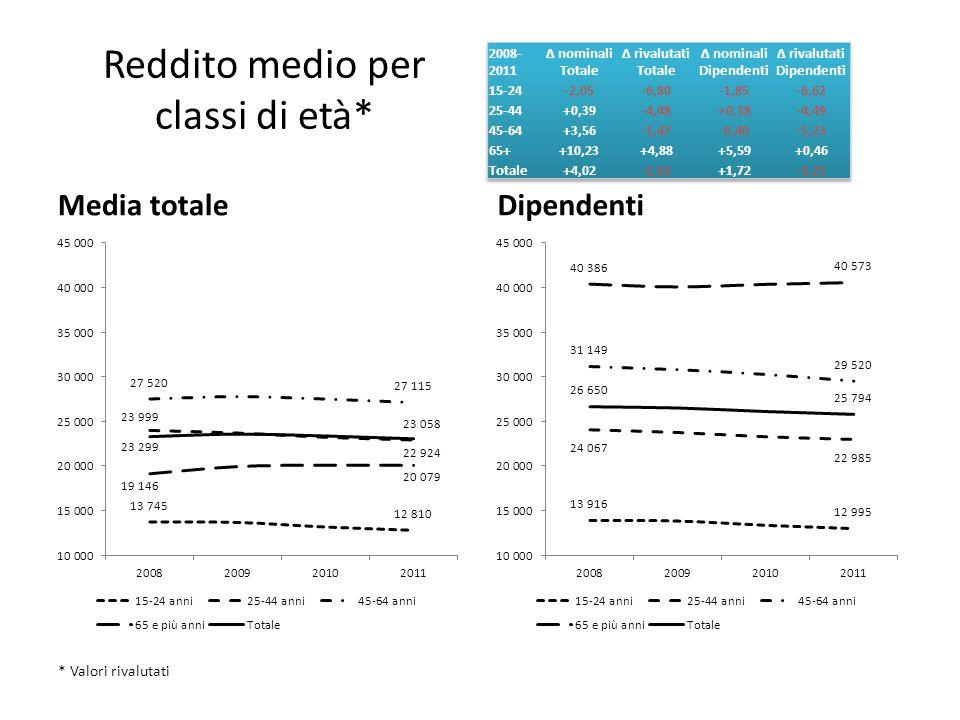 Reddito medio per classi di età* Media totaleDipendenti * Valori rivalutati