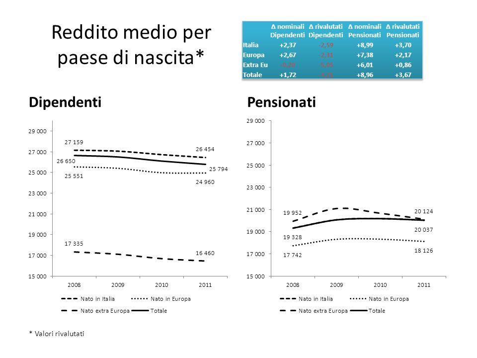 Reddito medio per paese di nascita* DipendentiPensionati * Valori rivalutati