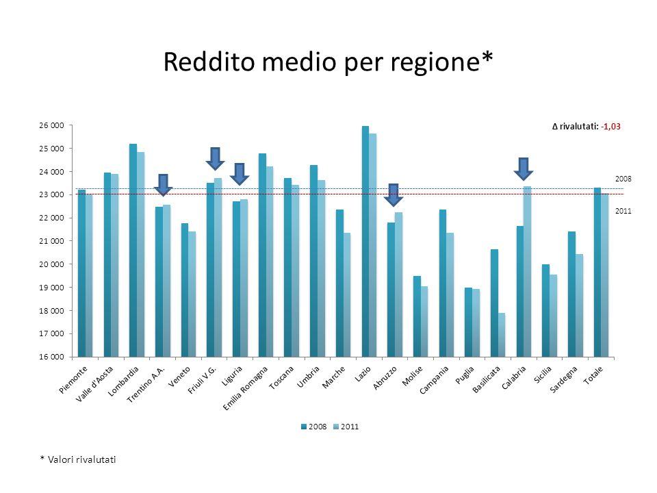 Reddito medio per regione* 2008 2011 Δ rivalutati: -1,03 * Valori rivalutati