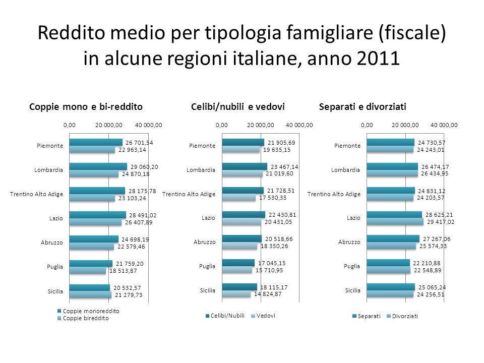 Reddito medio per tipologia famigliare (fiscale) in alcune regioni italiane, anno 2011 Coppie mono e bi-reddito Separati e divorziatiCelibi/nubili e v