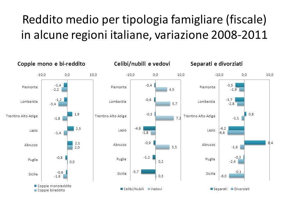 Reddito medio per tipologia famigliare (fiscale) in alcune regioni italiane, variazione 2008-2011 Coppie mono e bi-reddito Separati e divorziatiCelibi
