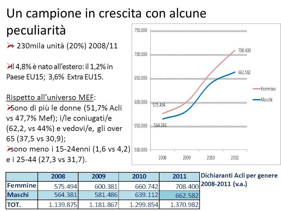 Un campione in crescita con alcune peculiarità Dichiaranti Acli per genere 2008-2011 (v.a.) + 230mila unità (20%) 2008/11 Il 4,8% è nato allestero: il