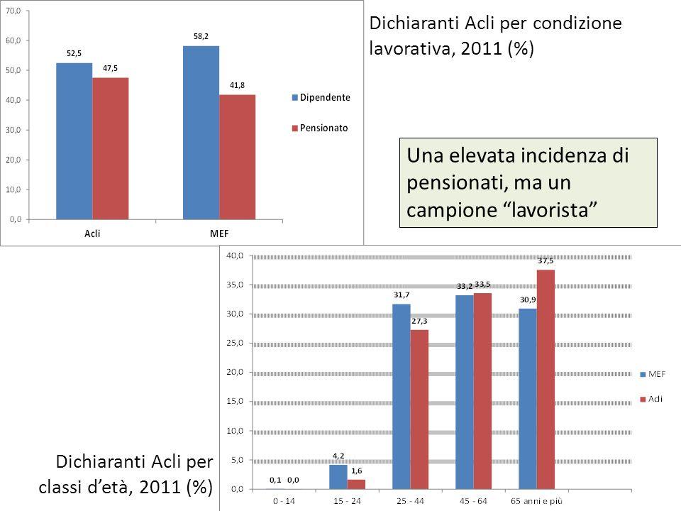 Dichiaranti Acli per condizione lavorativa, 2011 (%) Una elevata incidenza di pensionati, ma un campione lavorista Dichiaranti Acli per classi detà, 2