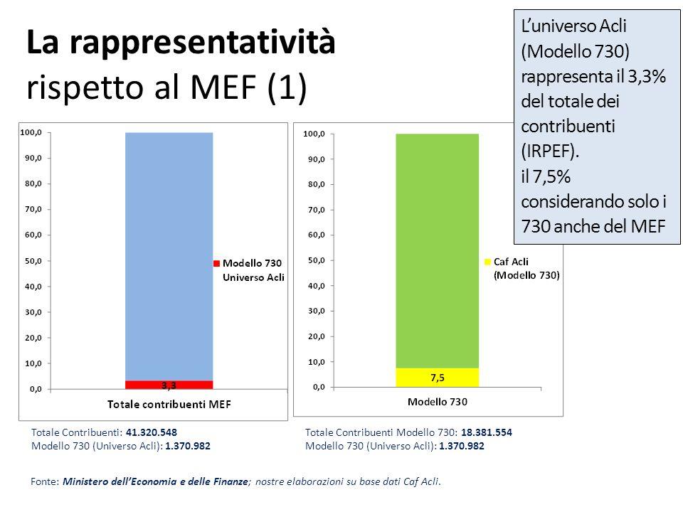 La rappresentatività rispetto al MEF (1) Fonte: Ministero dellEconomia e delle Finanze; nostre elaborazioni su base dati Caf Acli. Totale Contribuenti
