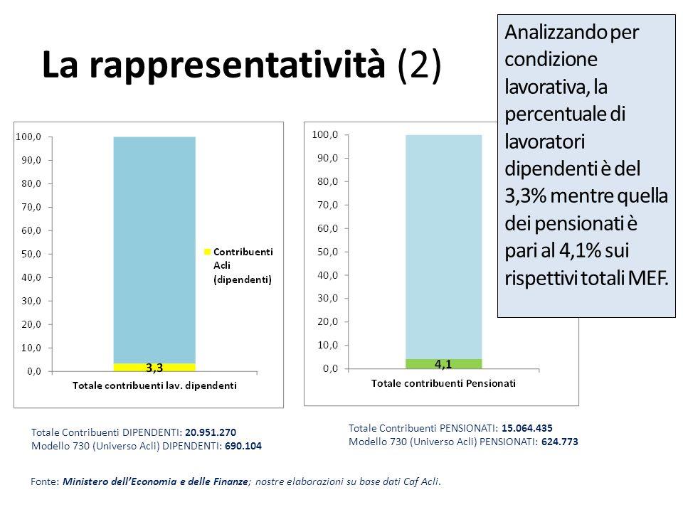 La rappresentatività (2) Fonte: Ministero dellEconomia e delle Finanze; nostre elaborazioni su base dati Caf Acli. Totale Contribuenti DIPENDENTI: 20.