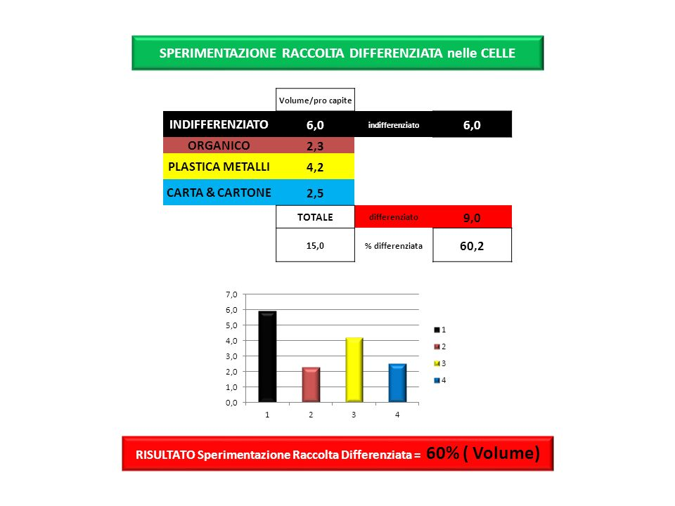 Volume/pro capite INDIFFERENZIATO6,0 indifferenziato 6,0 ORGANICO2,3 PLASTICA METALLI4,2 CARTA & CARTONE2,5 TOTALE differenziato 9,0 15,0 % differenzi