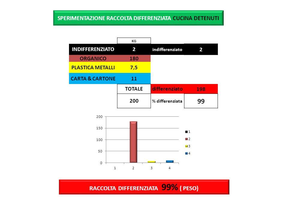 RACCOLTA DIFFERENZIATA 99% ( PESO) KG INDIFFERENZIATO2 indifferenziato 2 ORGANICO180 PLASTICA METALLI7,5 CARTA & CARTONE11 TOTALEdifferenziato198 200