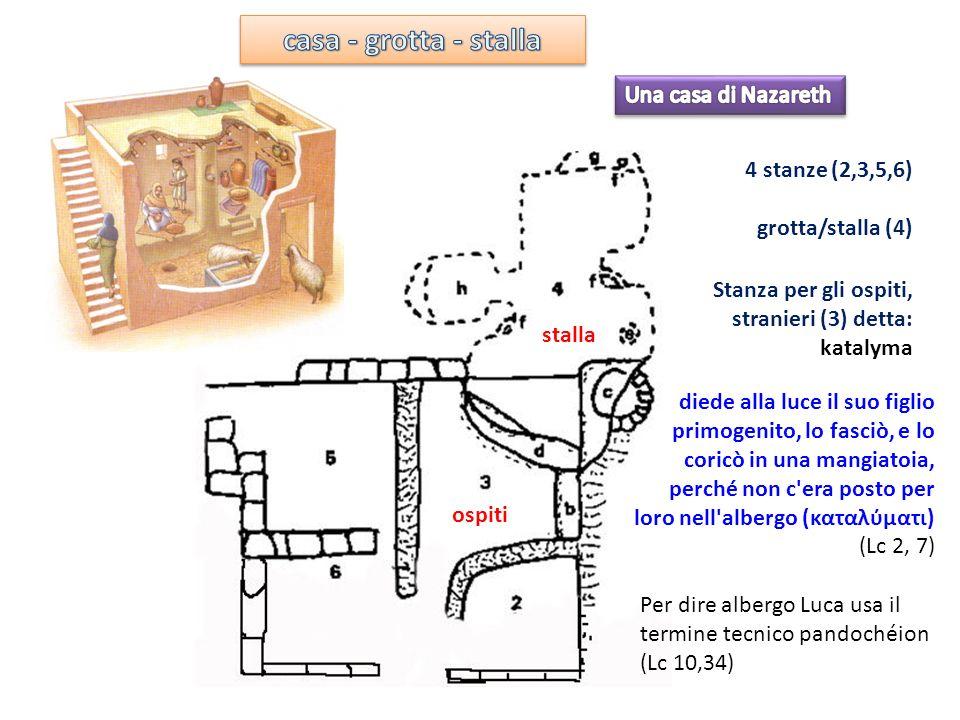 4 stanze (2,3,5,6) grotta/stalla (4) stalla ospiti Stanza per gli ospiti, stranieri (3) detta: katalyma diede alla luce il suo figlio primogenito, lo fasciò, e lo coricò in una mangiatoia, perché non c era posto per loro nell albergo (καταλματι) (Lc 2, 7) Per dire albergo Luca usa il termine tecnico pandochéion (Lc 10,34)
