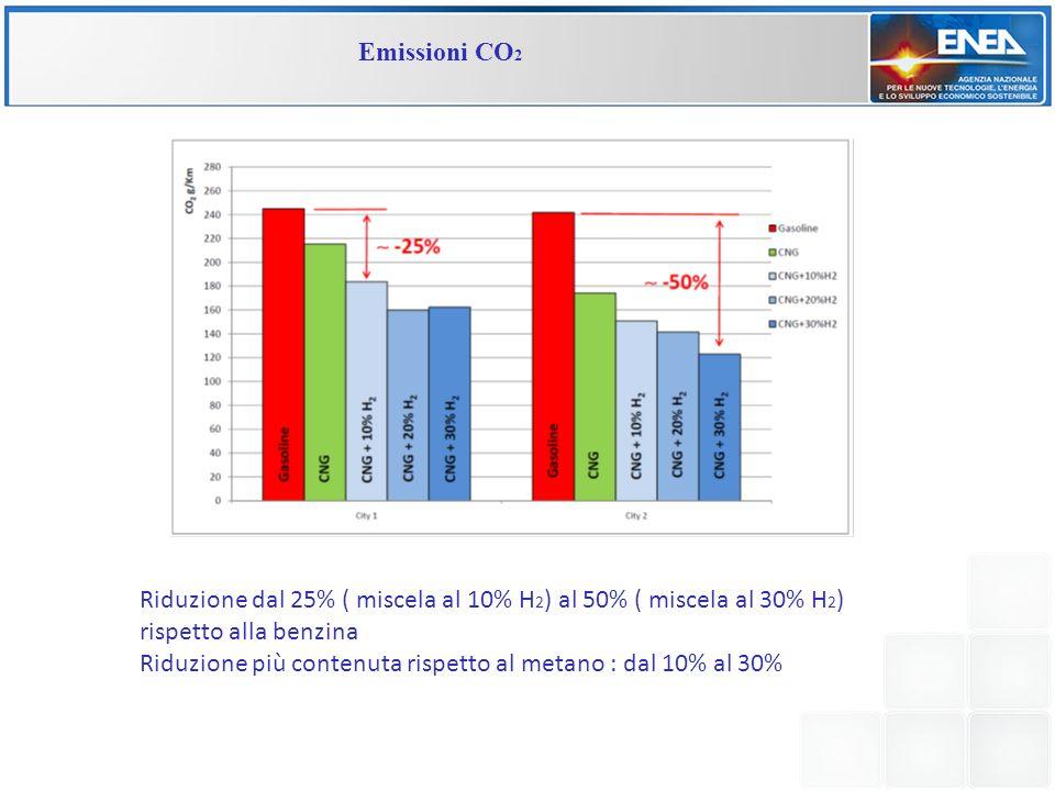 Emissioni CO 2 Riduzione dal 25% ( miscela al 10% H 2 ) al 50% ( miscela al 30% H 2 ) rispetto alla benzina Riduzione più contenuta rispetto al metano