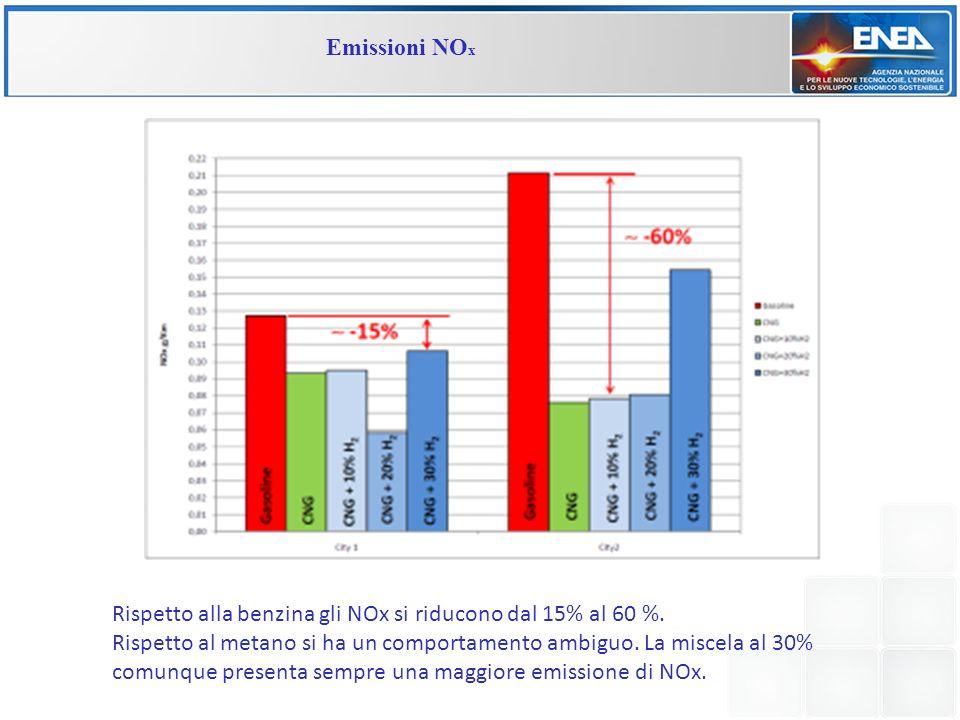 Emissioni NO x Rispetto alla benzina gli NOx si riducono dal 15% al 60 %. Rispetto al metano si ha un comportamento ambiguo. La miscela al 30% comunqu