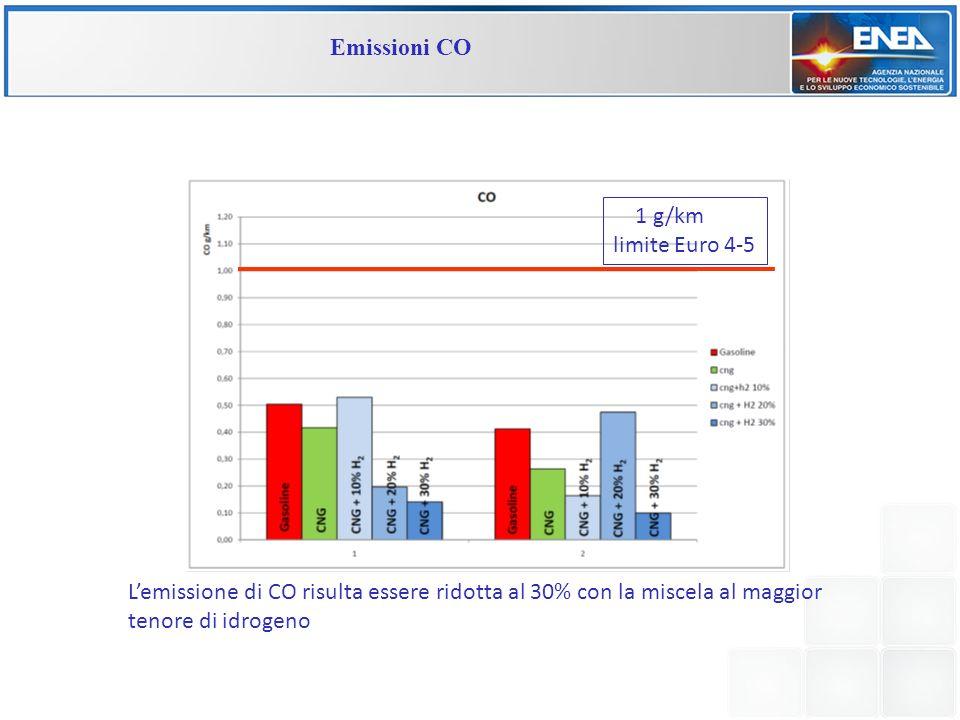 Emissioni CO 1 g/km limite Euro 4-5 Lemissione di CO risulta essere ridotta al 30% con la miscela al maggior tenore di idrogeno
