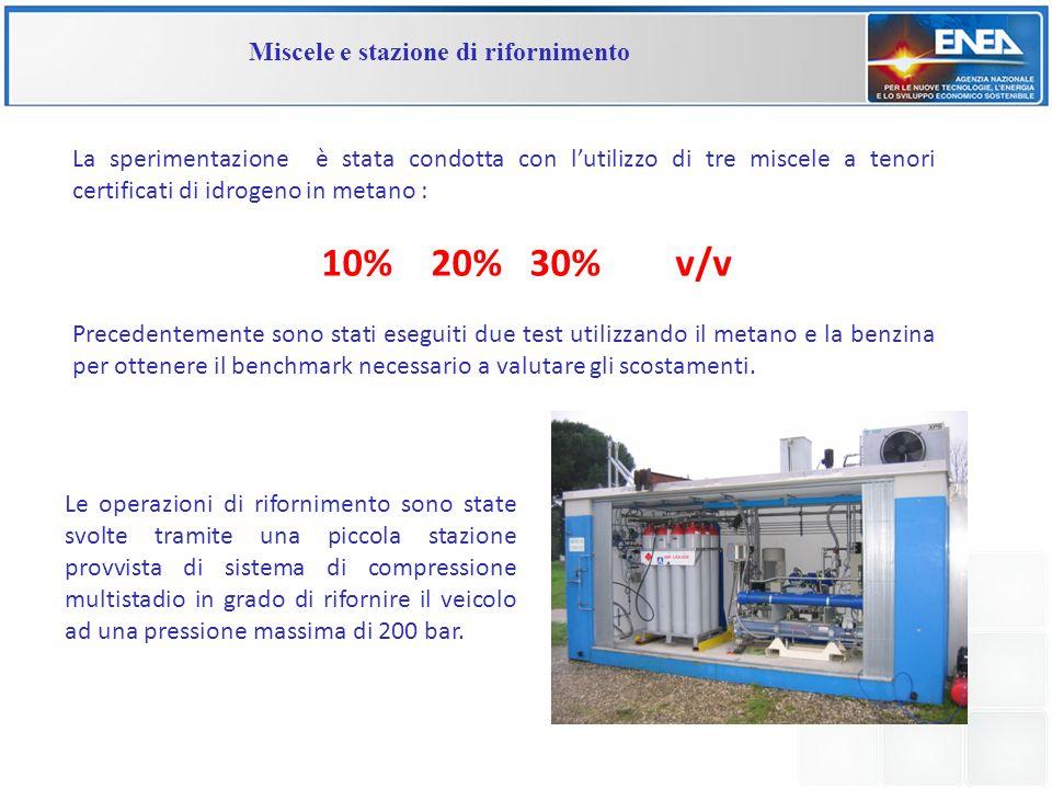 La sperimentazione è stata condotta con lutilizzo di tre miscele a tenori certificati di idrogeno in metano : 10% 20% 30% v/v Precedentemente sono sta