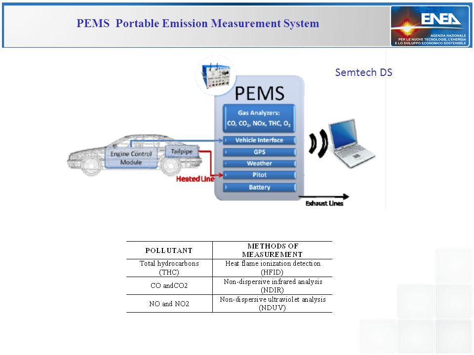 Semtech DS PEMS Portable Emission Measurement System