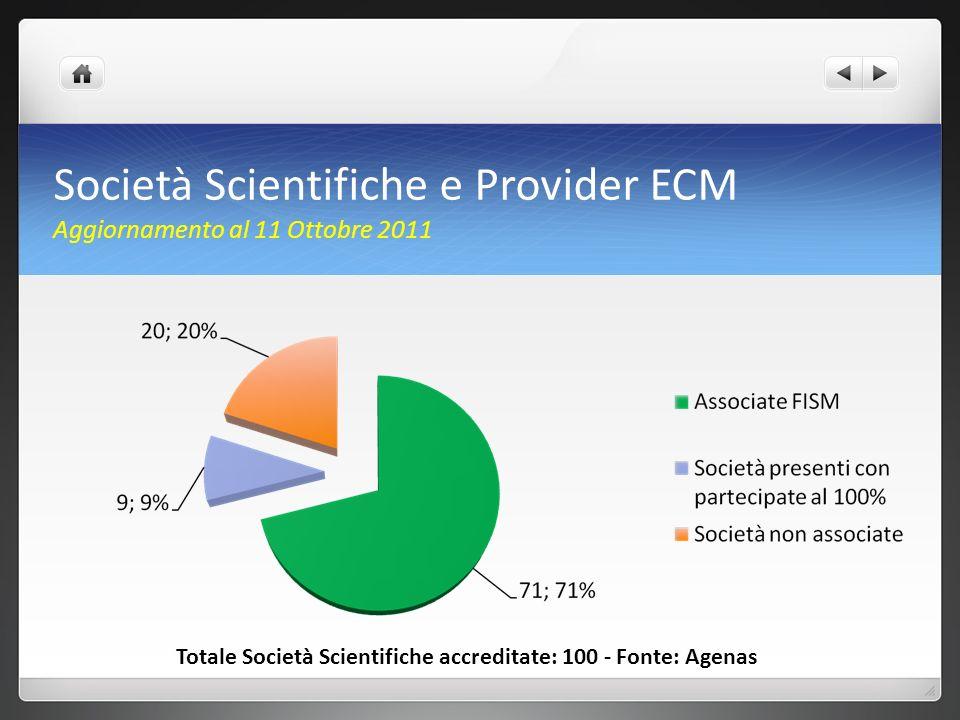 Società Scientifiche e Provider ECM Aggiornamento al 11 Ottobre 2011 Totale Società Scientifiche accreditate: 100 - Fonte: Agenas