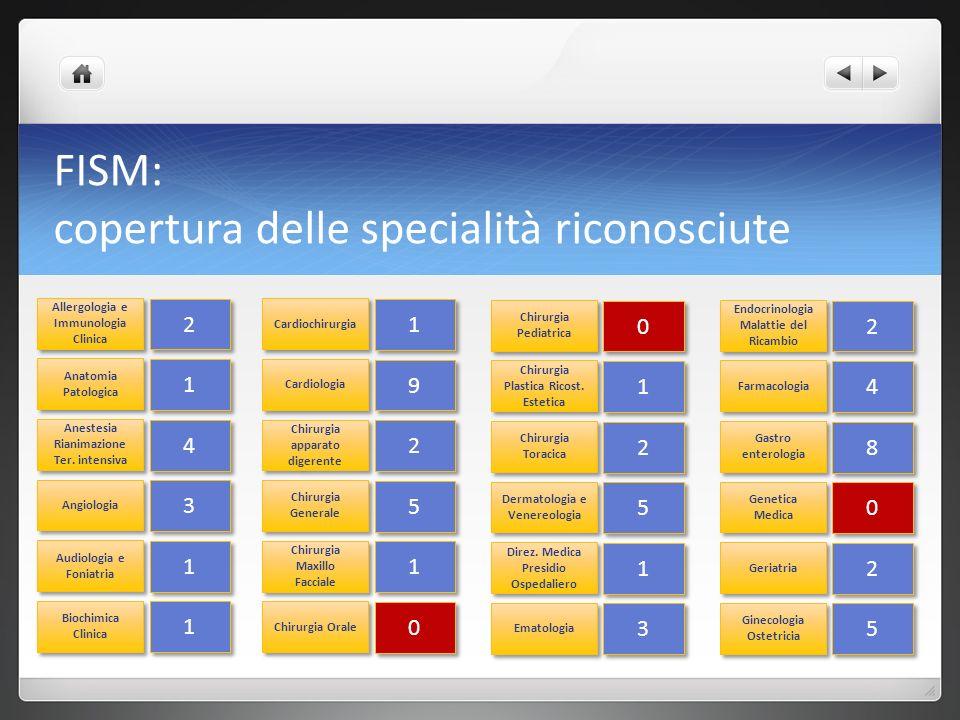 FISM: copertura delle specialità riconosciute Allergologia e Immunologia Clinica 2 2 Anatomia Patologica 1 1 Anestesia Rianimazione Ter.