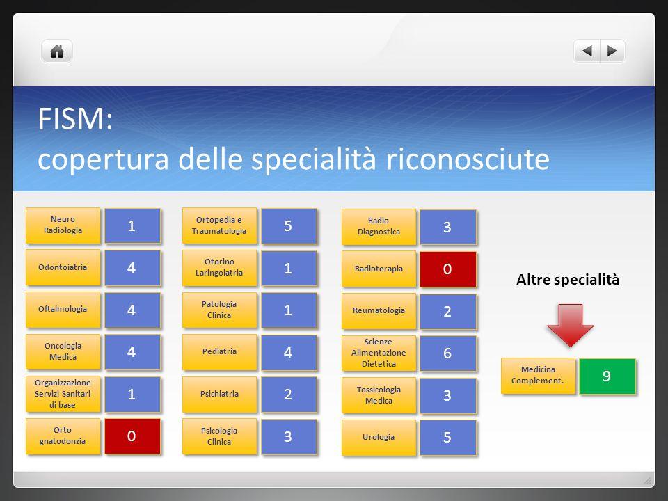 FISM: copertura delle specialità riconosciute Neuro Radiologia 1 1 Odontoiatria 4 4 Oftalmologia 4 4 Oncologia Medica 4 4 Organizzazione Servizi Sanitari di base 1 1 Orto gnatodonzia 0 0 Ortopedia e Traumatologia 5 5 Otorino Laringoiatria 1 1 Patologia Clinica 1 1 Pediatria 4 4 Psichiatria 2 2 Psicologia Clinica 3 3 Radio Diagnostica 3 3 Radioterapia 0 0 Reumatologia 2 2 Scienze Alimentazione Dietetica 6 6 Tossicologia Medica 3 3 Urologia 5 5 Medicina Complement.