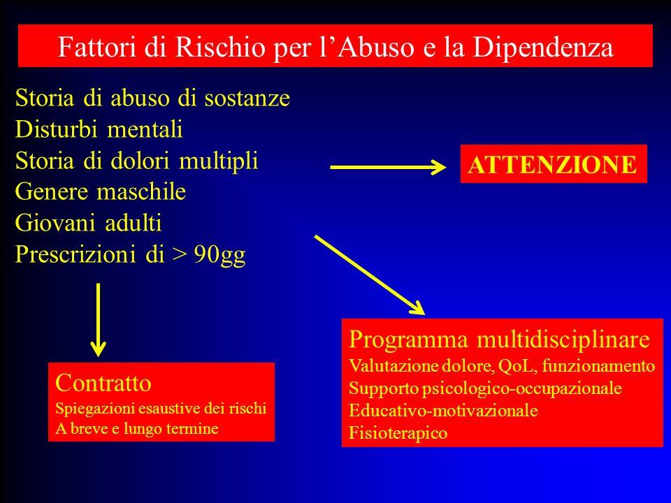 Storia di abuso di sostanze Disturbi mentali Storia di dolori multipli Genere maschile Giovani adulti Prescrizioni di > 90gg Fattori di Rischio per lA