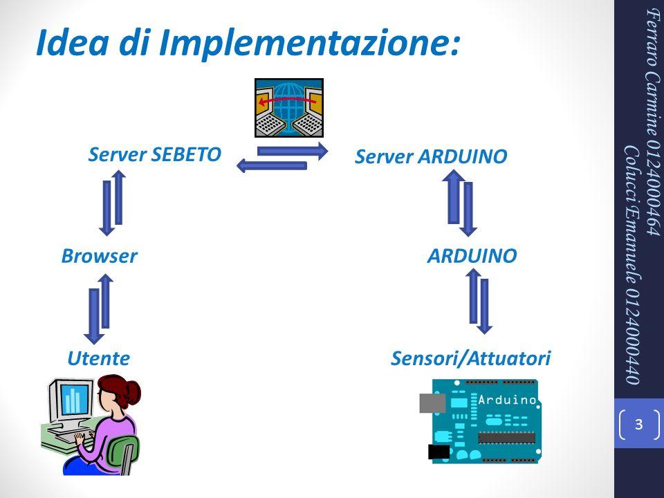 3 Ferraro Carmine 0124000464 Idea di Implementazione: Server SEBETO Server ARDUINO ARDUINO Sensori/Attuatori Browser Utente Colucci Emanuele 012400044