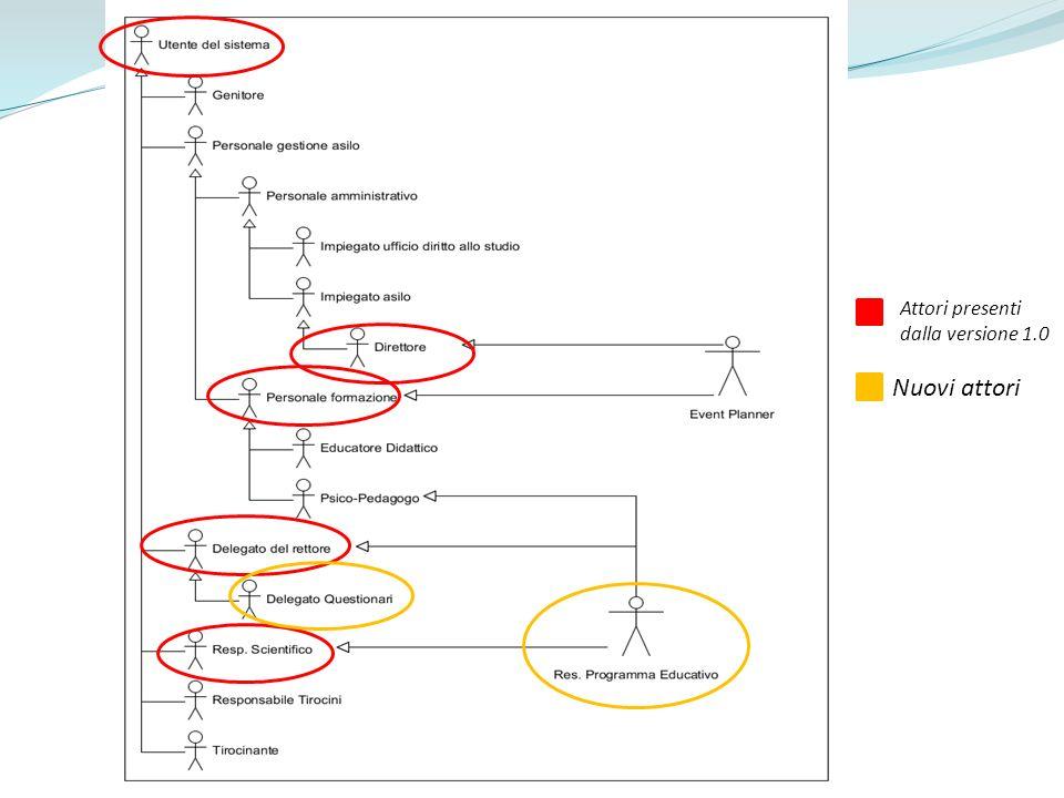 Pro\Contro SDD Contro: o Progettazione del DB relativa a questionari Complessa Modificata spesso o Ha portato ad una prima versione dellSDD Poco robusta Inconsistente in alcune parti Pro: o La suddivisione risultante ha una buona coesione e un basso accoppiamento @silo