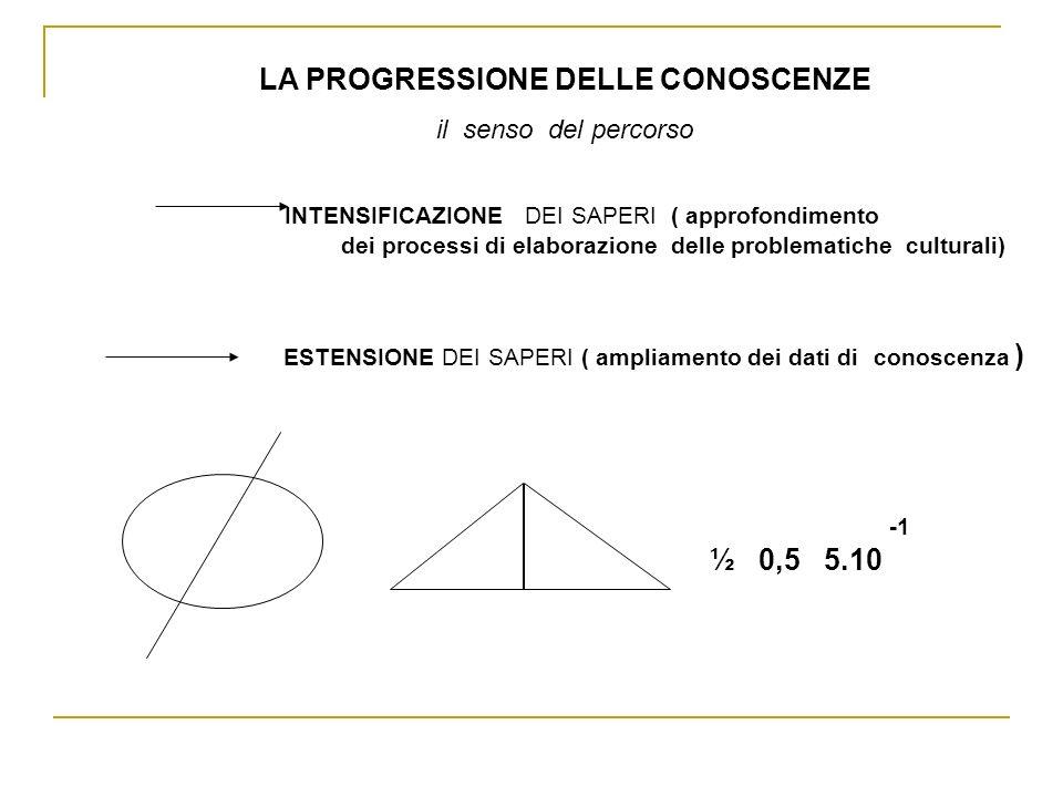 INTENSIFICAZIONE DEI SAPERI ( approfondimento dei processi di elaborazione delle problematiche culturali) ESTENSIONE DEI SAPERI ( ampliamento dei dati