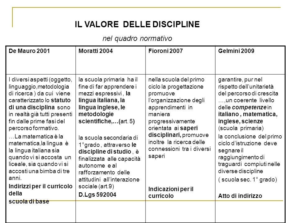 IL VALORE DELLE DISCIPLINE nel quadro normativo De Mauro 2001Moratti 2004Fioroni 2007Gelmini 2009 I diversi aspetti (oggetto, linguaggio,metodologia d