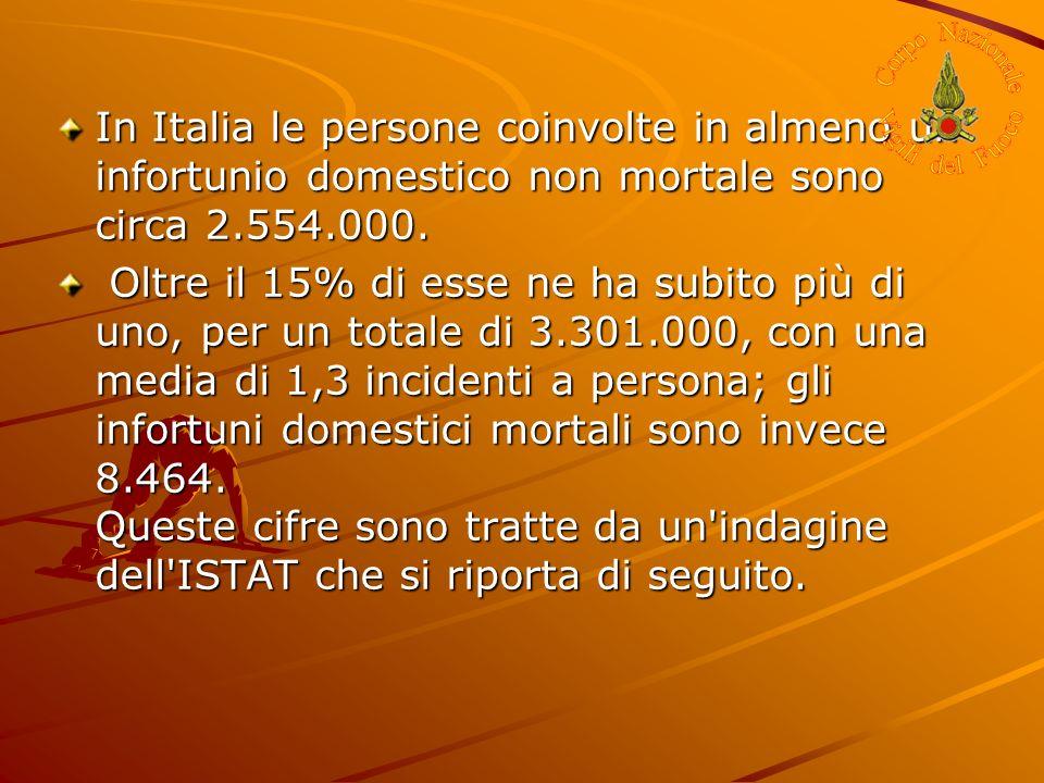 In Italia le persone coinvolte in almeno un infortunio domestico non mortale sono circa 2.554.000. Oltre il 15% di esse ne ha subito più di uno, per u