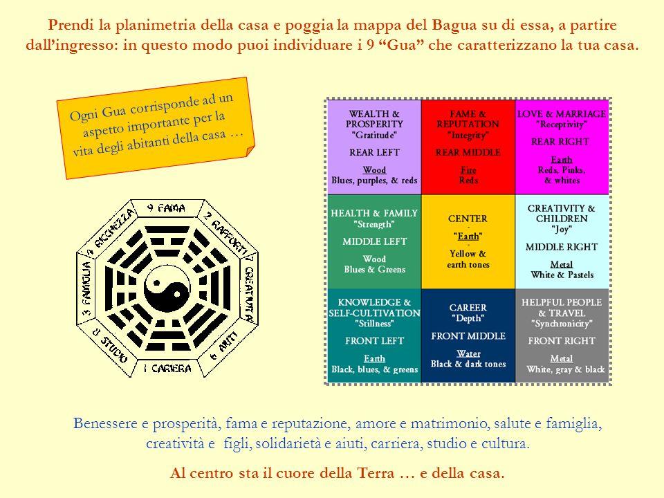 Prendi la planimetria della casa e poggia la mappa del Bagua su di essa, a partire dallingresso: in questo modo puoi individuare i 9 Gua che caratterizzano la tua casa.