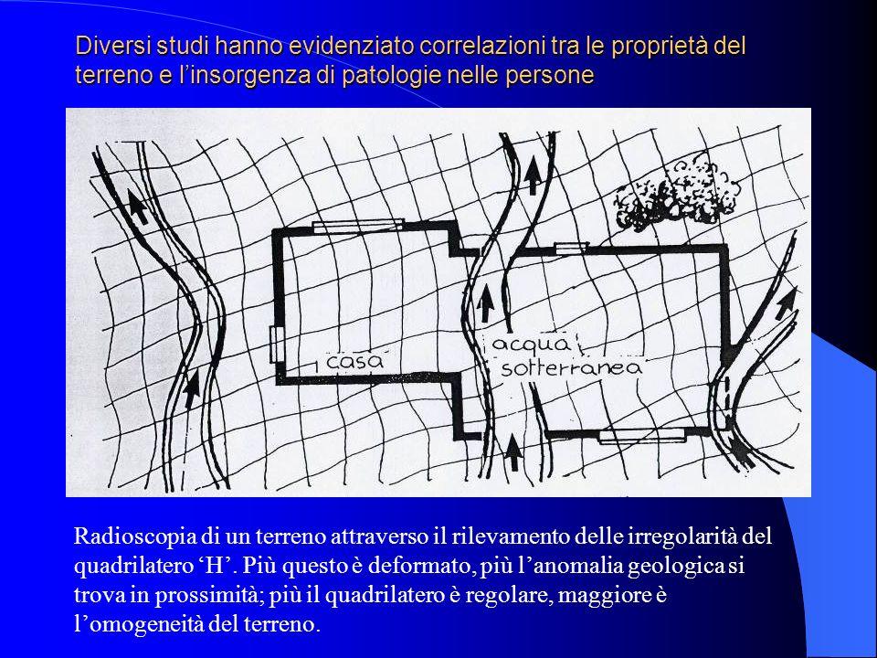 Diversi studi hanno evidenziato correlazioni tra le proprietà del terreno e linsorgenza di patologie nelle persone Radioscopia di un terreno attravers