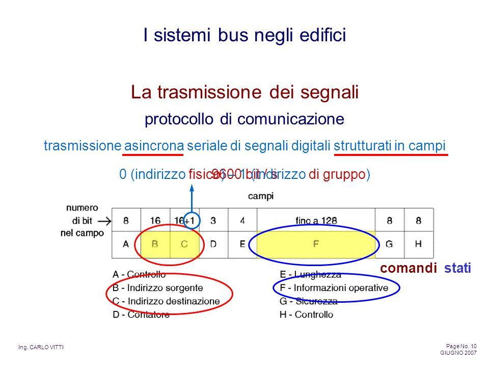 Ing. CARLO VITTI Page No. 10 GIUGNO 2007 I sistemi bus negli edifici La trasmissione dei segnali protocollo di comunicazione comandi stati trasmission