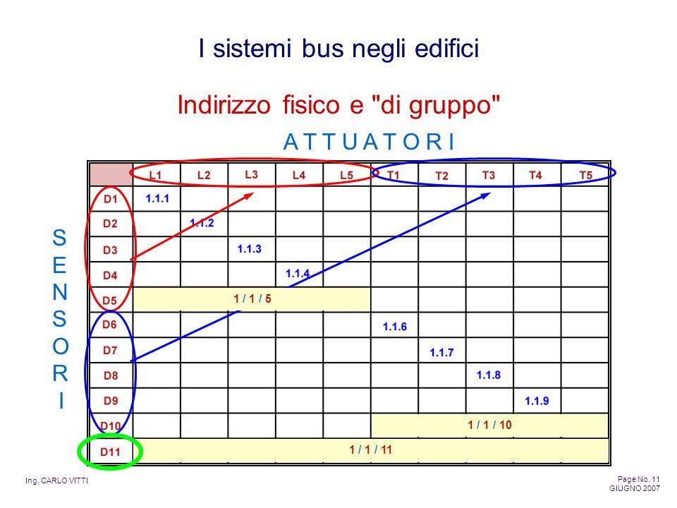 Ing. CARLO VITTI Page No. 11 GIUGNO 2007 I sistemi bus negli edifici Indirizzo fisico e