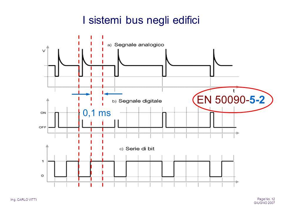 Ing. CARLO VITTI Page No. 12 GIUGNO 2007 I sistemi bus negli edifici EN 50090-5-2 0,1 ms