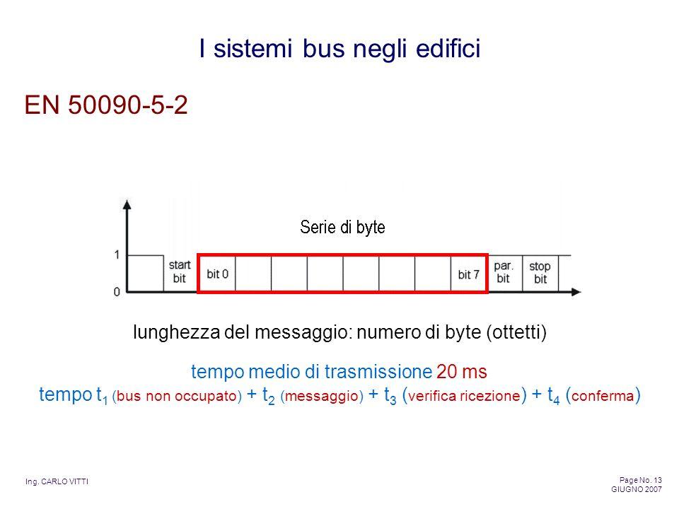 Ing. CARLO VITTI Page No. 13 GIUGNO 2007 I sistemi bus negli edifici EN 50090-5-2 lunghezza del messaggio: numero di byte (ottetti) tempo medio di tra
