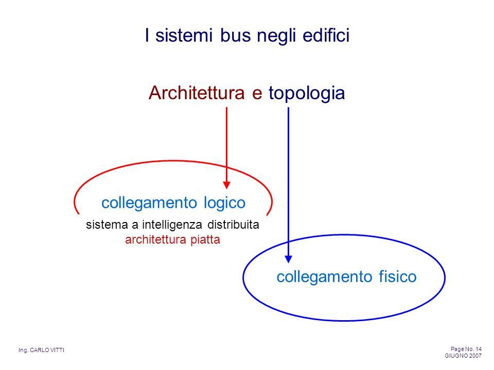 Ing. CARLO VITTI Page No. 14 GIUGNO 2007 I sistemi bus negli edifici Architettura e topologia collegamento logico collegamento fisico sistema a intell