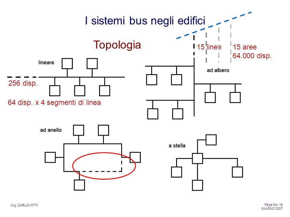 Ing. CARLO VITTI Page No. 15 GIUGNO 2007 I sistemi bus negli edifici Topologia 256 disp. 15 linee15 aree 64.000 disp. 64 disp. x 4 segmenti di linea