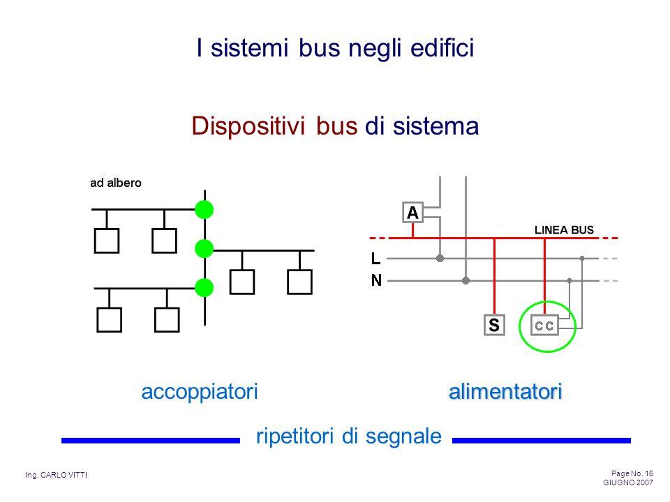 Ing. CARLO VITTI Page No. 16 GIUGNO 2007 I sistemi bus negli edifici Dispositivi bus di sistema accoppiatorialimentatori ripetitori di segnale