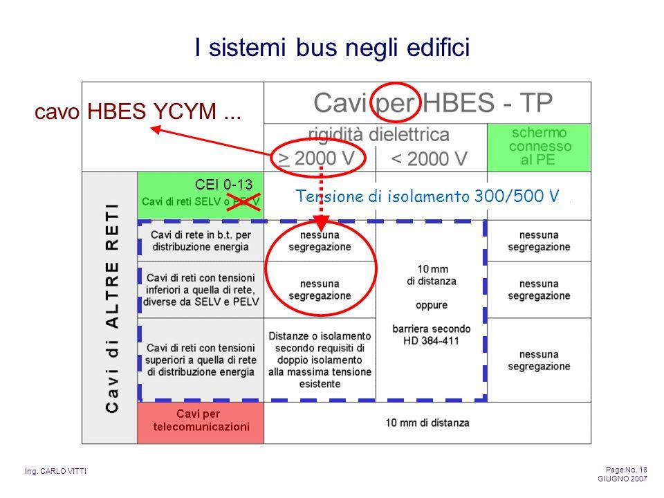 Ing. CARLO VITTI Page No. 18 GIUGNO 2007 I sistemi bus negli edifici cavo HBES YCYM... CEI 0-13 Tensione di isolamento 300/500 V