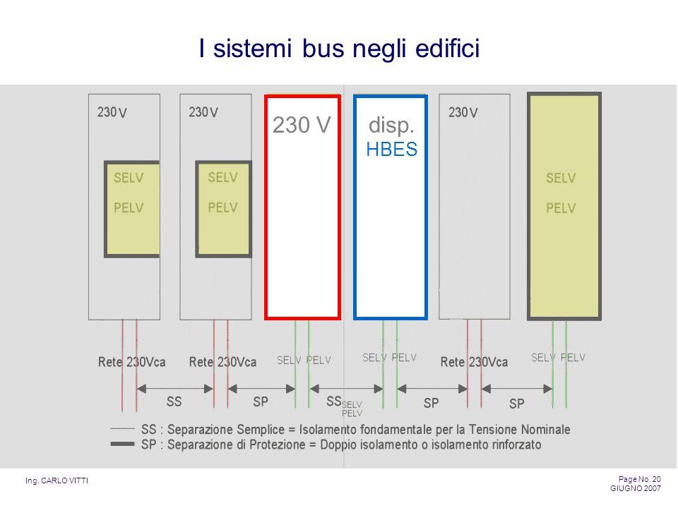 Ing. CARLO VITTI Page No. 20 GIUGNO 2007 I sistemi bus negli edifici 230 Vdisp. HBES