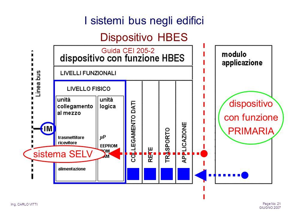 Ing. CARLO VITTI Page No. 21 GIUGNO 2007 I sistemi bus negli edifici dispositivo con funzione PRIMARIA sistema SELV Dispositivo HBES Guida CEI 205-2
